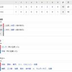 【試合結果】 7/11 中日4-19広島 勝野3回持たずKO 中継ぎ陣も抑えきれず 19失点・・
