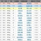『エイシンヒートが差し切り重賞初制覇/優駿スプリント・大井』の画像