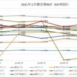 『2021年1月期決算J-REIT分析①収益性指標』の画像