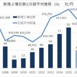 『2016 IPO 上半期総括 』の画像