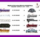 【悲報】映画の歴代興行収入ランキングをアベンジャーズが荒らしまくった結果・・・もうメチャクチャ!