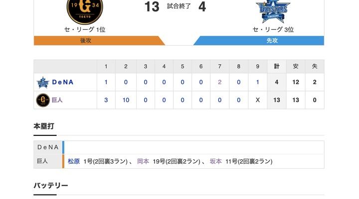 【巨人試合結果!】<巨13-4De> 巨人5連勝!3タテ! 打線爆発!松原・岡本・坂本にHR!2回までに13得点!先発・田口も6回1失点で3勝目!