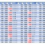 『6/21 ライブガーデン栃木本店 ギガヒュドラ、ギガオルトロス、BASH』の画像