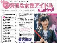 女子が選ぶ好きな女性アイドル1位はAKB48まゆゆ!