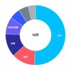 『12月の家計簿。手取り16万の生活。。』の画像