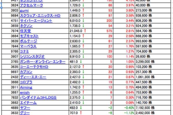 マーベラス 株価