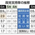 【時事世論調査】菅内閣支持率「33%」、そして、立憲民主党はさらに下がって「2.9%」