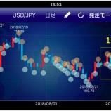 『今週のトラリピ結果は?豪ドル下落に注目』の画像