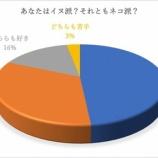 『ネコ派とイヌ派、平均年収に90万円の差』の画像