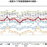 『観光庁-宿泊旅行統計調査(2020年3月)』の画像