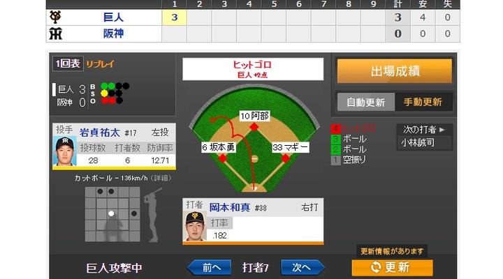 【 動画あり 】vs 阪神!1回表、マギー&岡本のタイムリーで3得点!3-0!
