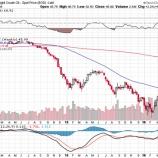 『残念な投資家のエネルギー株の買い方。』の画像