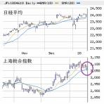 ◆S教授!次はどの株買えば良いですか!?◆