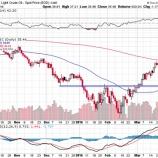 『ドル円に売りシグナルが発生。円高局面で米国株投資家がすべきたったひとつの投資戦略。』の画像