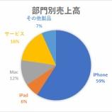 『【悲報】アップル、予想を下回る売上高見通しと販売台数非公開化で株価暴落www【AAPL:18.Q4】』の画像