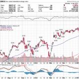 『【米国株は波乱の幕開け】ブルーウェーブへの懸念で 』の画像