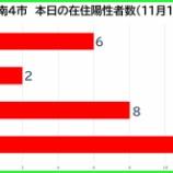 『【新型コロナ】新たな陽性数 11月18日(水)、戸田市6人・蕨市2人・川口市8人・さいたま市12人。埼玉県は94例発表。』の画像