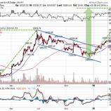 『米経済番組CNBCがビットコインに強気の論調 機関投資家の資金流入で仮想通貨市場は2017年以来の熱気に包まれる』の画像