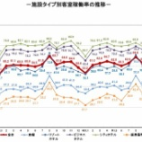 『観光庁-宿泊旅行統計調査(2019年12月)』の画像