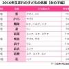 2016年子どもの名前(女の子)トップ10発表!AKBメンバーのあの名前もランクイン!