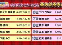 AKB48ビートカーニバル「EX大衆」グラビア撮影メンバー5名決定!