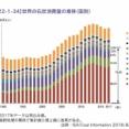環境詐欺師さん、CO2排出量首位の中国をスルーし、日本のクリーンな石炭火力発電を叩いてしまう