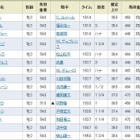『アンバーミニーが2番手から抜け出し快勝/阪神新馬』の画像