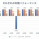 『【悲報】バフェット太郎の資産は米中貿易戦争で激減か【中間発表】』の画像