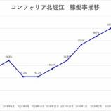 『コンフォリア・レジデンシャル投資法人 コンフォリア北堀江の譲渡完了』の画像