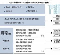 税・社会保険の電子申告義務化 2020年4月から 企業の準備整わず