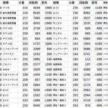 『ピートレックマーメイド 全台差枚 パチスロデータ』の画像