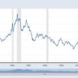 『【大転換】債券の時代は終わり、株式投資の時代へ』の画像