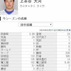 DeNAドラ1上茶谷 7勝6敗 133回 防3.99