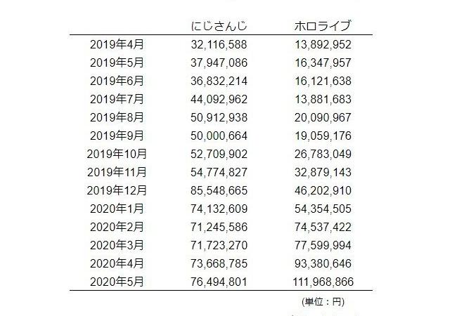 【朗報】Vtuber集団ホロライブ、5月のスパチャ額が1億円を超える