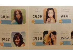 中国の日本人女性タレント人気ランキングでまゆゆが圧倒的1位に!