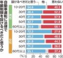【世論調査】車の運転に上限の年齢制限を設けよう 過半数が賛成するも男性高齢層は6割反対