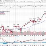 『トランプ大統領の政策推進能力低下決定的で株価急落!』の画像