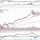 『米株高で報われた投資家と報われなかった投資家』の画像