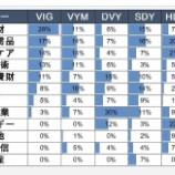 『各種ETF、【HDV】【PFF】【SPYD】のポートフォリオバランスについて』の画像