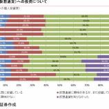 『【人気】日本人のビットコインへの投資割合が過去最高に膨らむ!米国、中国でも根強い支持を受け、投資家のスタンダードになる日も近いか。』の画像