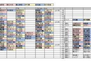 【ミリシタ】『とびだせ!アイドル大運動会ガシャ』までのSSR登場表