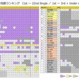 『【乃木坂46】全177曲!22nd含む『楽曲参加数ランキング』最新版がこちら!!!』の画像