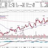『【MO:18.Q3】アルトリア、市場シェア低迷止まらず株価急落!』の画像