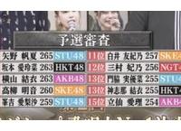 「第2回 AKB48グループ歌唱力No.1決定戦」決勝進出メンバー決定!
