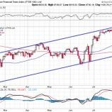『米国は雇用統計を控えて様子見ムード。英国は利下げにより株価上昇も弱気相場突入は近い』の画像