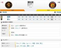 セ・リーグ G6-3T[8/18] 1点差に詰めた直後失点阪神3連敗。