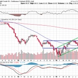 『原油価格は安い方がいい?それとも高い方がいい?』の画像