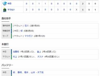 【試合結果】 6/18 中日 3-5 ヤクルト 柳5失点・・打線は加藤翔平のソロも2点のみ
