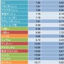 移動速度一覧(2020/9/10調整分)