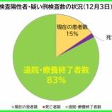 『【新型コロナ】12月3日(木)、埼玉県の現在の陽性者数は、昨日より「90人増」の計1372人に。58人の方が退院・療養終了されました(新たな陽性者は150人)。』の画像